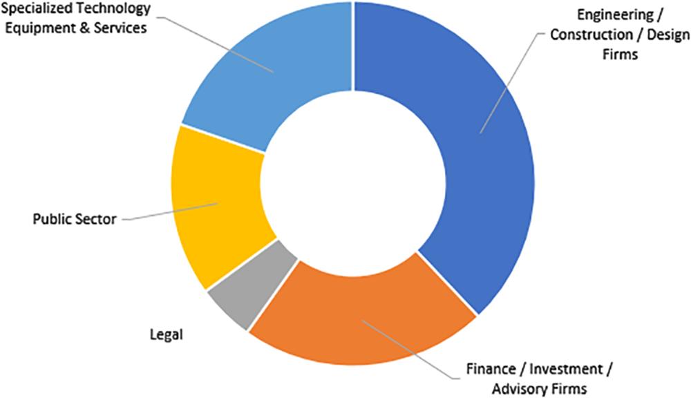 Stakeholders Chart